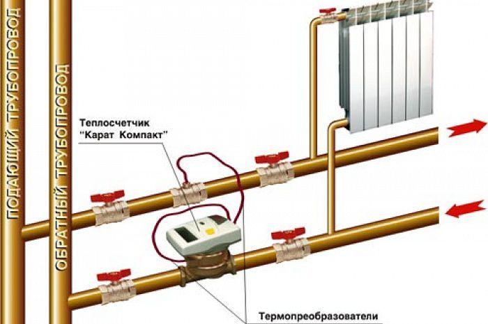 Тепловые счётчики на отопление в многоквартирном доме: принцип работы и особенности установки