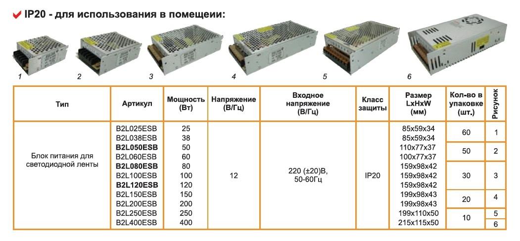 Трансформатор для светодиодных лент: расчет, подбор и подключение с помощью экспертов electroinfo.net