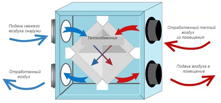 Что лучше – приточная вентиляция или кондиционер с притоком воздуха