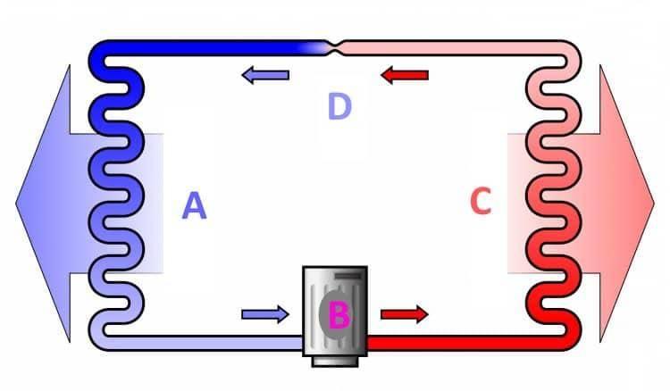 Как устроен холодильник? общее описание принципов работы холодильника