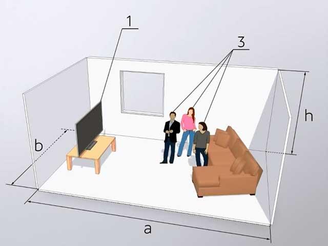 Выбор сплит системы по площади: расчёты и решение