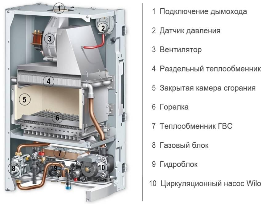 Какой фирмы лучше выбрать напольные энергонезависимые газовые котлы для отопления дома
