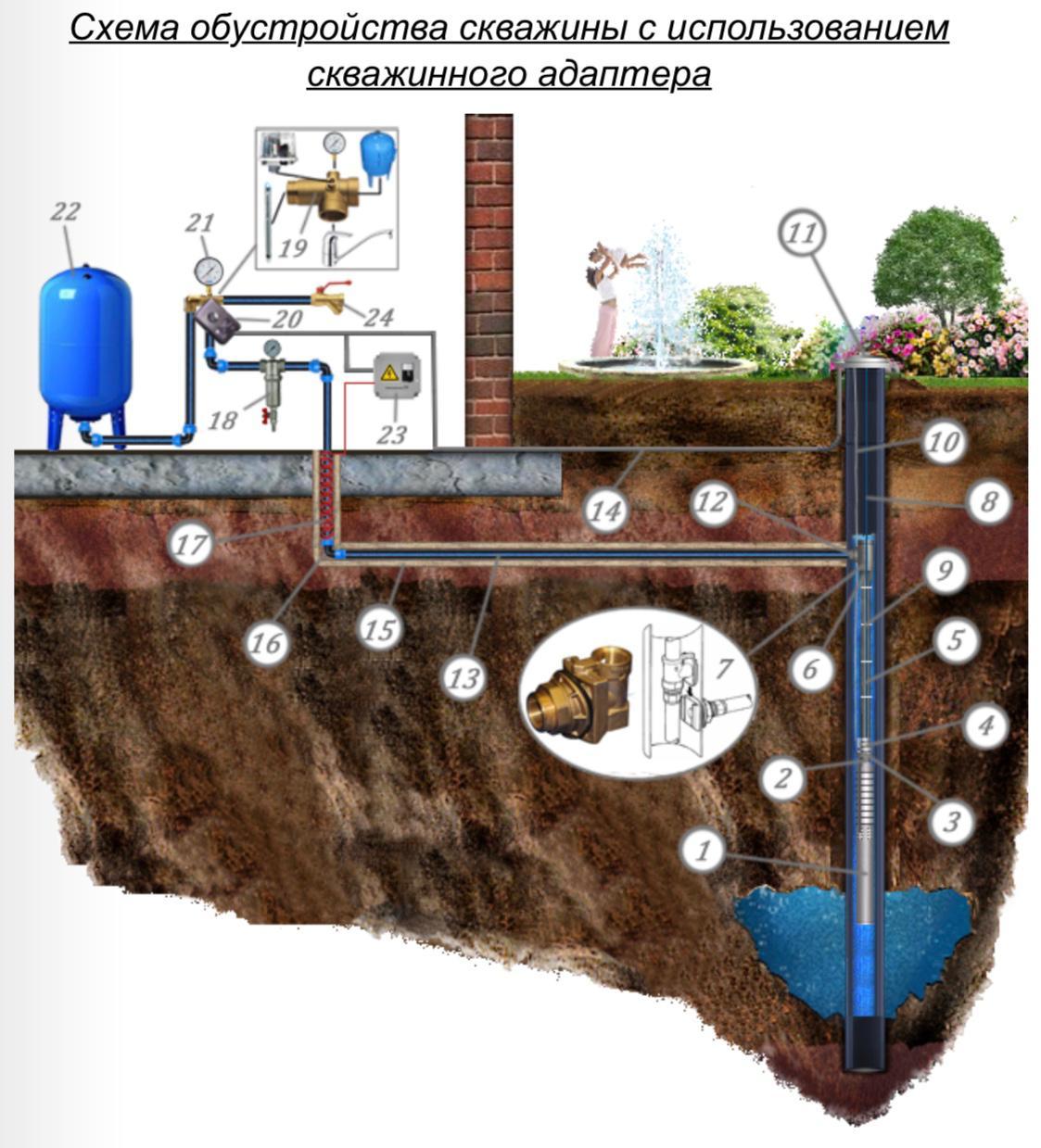 Скважина на воду: схема и принцип работы