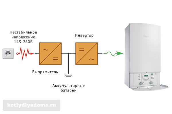 Бесперебойное питание для насоса отопления: какой бесперебойник для циркулярного источника выбрать, система ибп своими руками