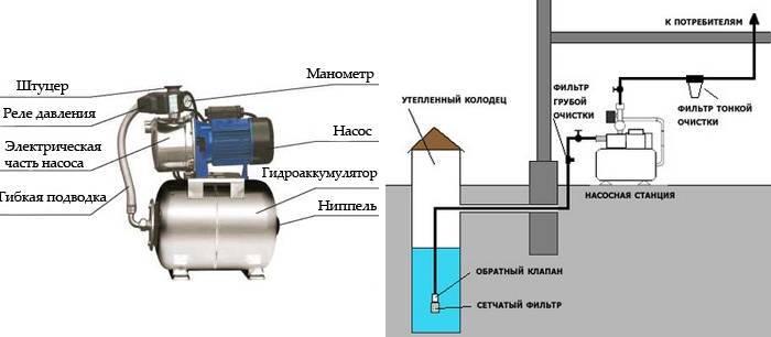 Схема подключения насосной станции - tokzamer.ru
