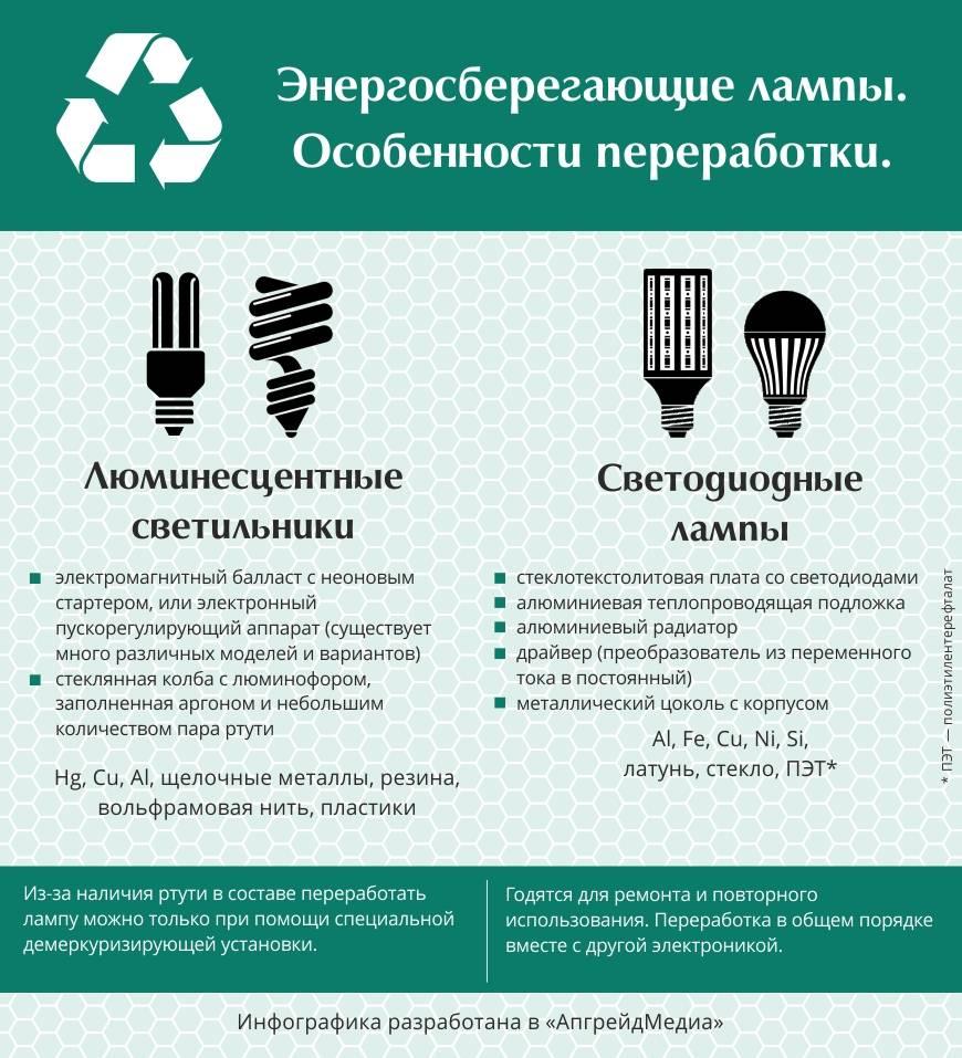 Утилизация люминесцентных ламп — куда следует сдавать отработавшие приборы