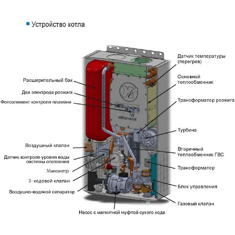 Устройство и принцип работы автоматики для газовых котлов отопления - точка j