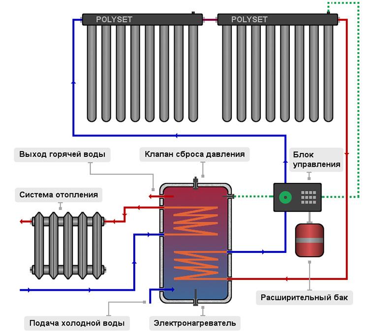 Как сделать солнечный коллектор для отопления своими руками: пошаговое руководство