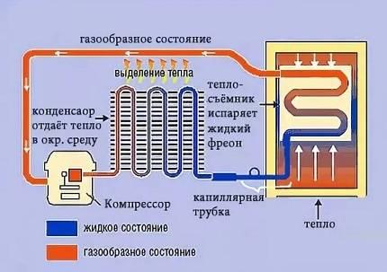 Схема и принцип работы разных холодильников