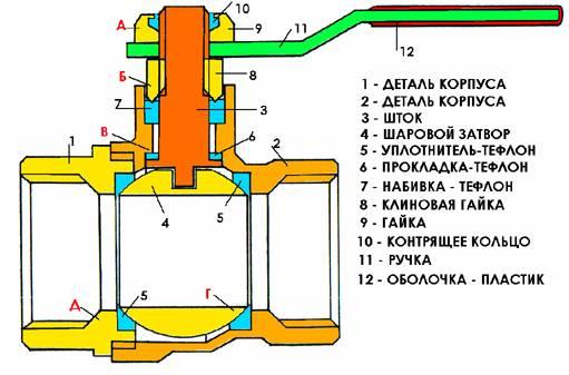 Особенности производства и применения газового шарового крана