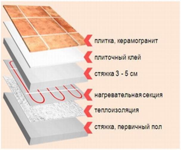Водяной теплый пол своими руками: инструкция изготовления