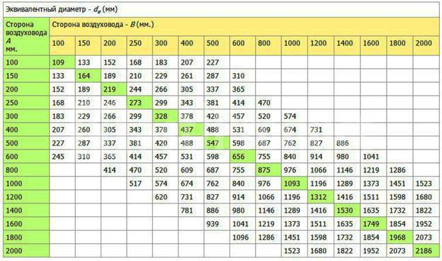 Расчёт площади воздуховодов и фасонных изделий: применение формул и онлайн-калькулятора