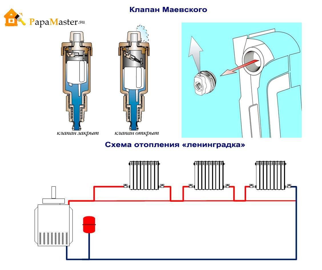 Кран маевского: принцип работы, устройство, технические характеристики