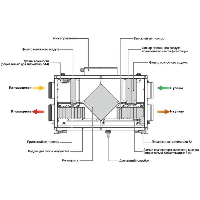Устройство и работа рукавного фильтра: плюсы и минусы + особенности замены фильтровального рукава