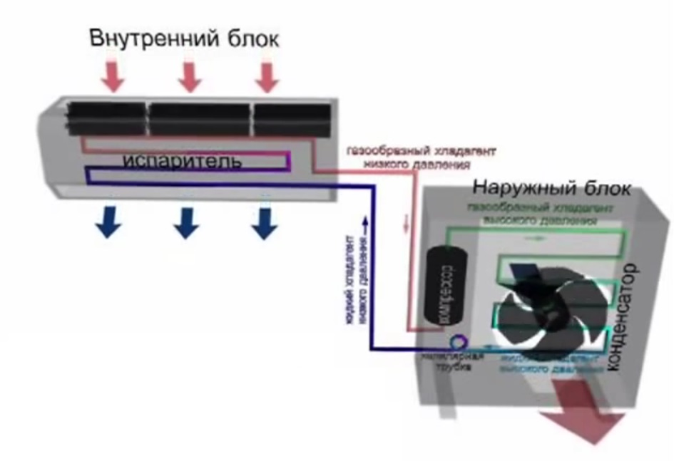 Устройство сплит-систем
