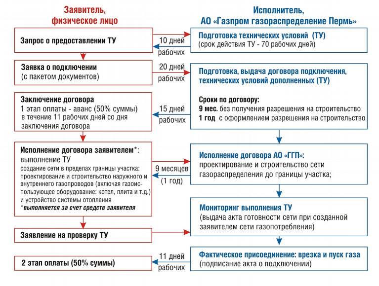 Оформление газовых документов: порядок действий для заключения договора на газификацию