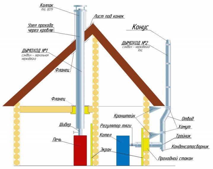 Какую трубу выбрать для устройства дымохода: сравнительный обзор 7-ми вариантов