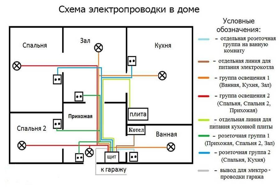 О проводах для электропроводки: как выбрать правильный провод для квартиры
