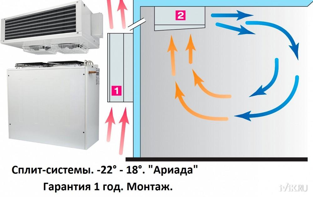 Как выбрать среднетемпературную или низкотемпературную сплит-систему для холодильной камеры и не пожалеть