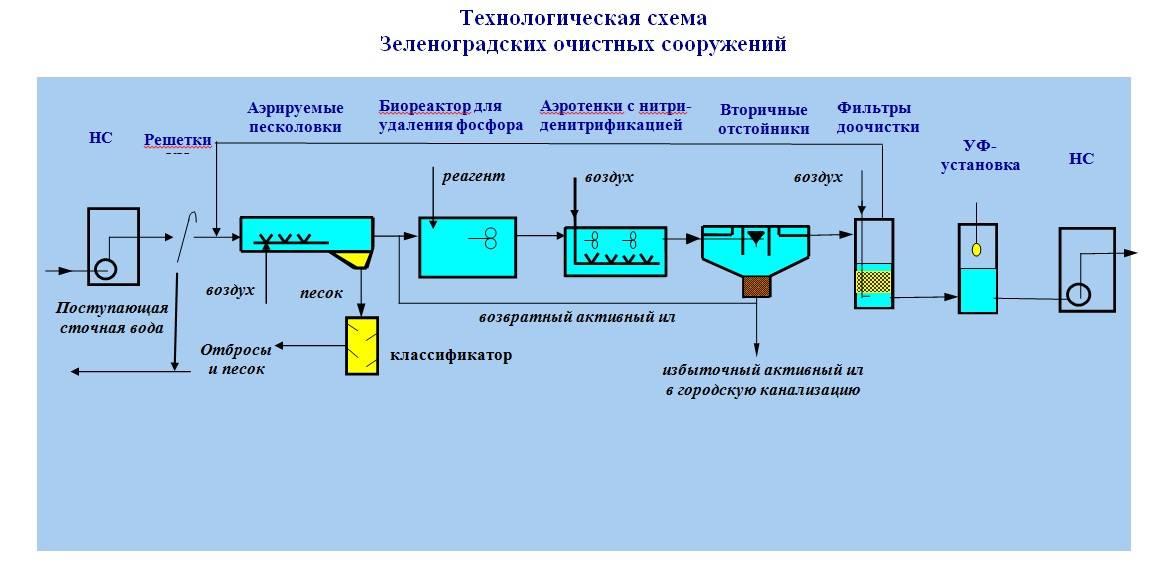 Коагулянты для очистки воды в бассейне: как выбрать средство