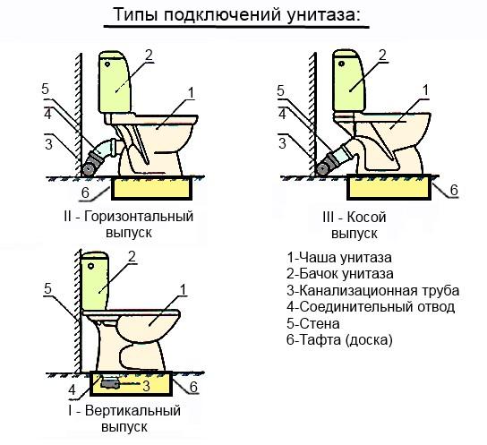Установка унитаза своими руками: как правильно выполнить монтаж самому / zonavannoi.ru