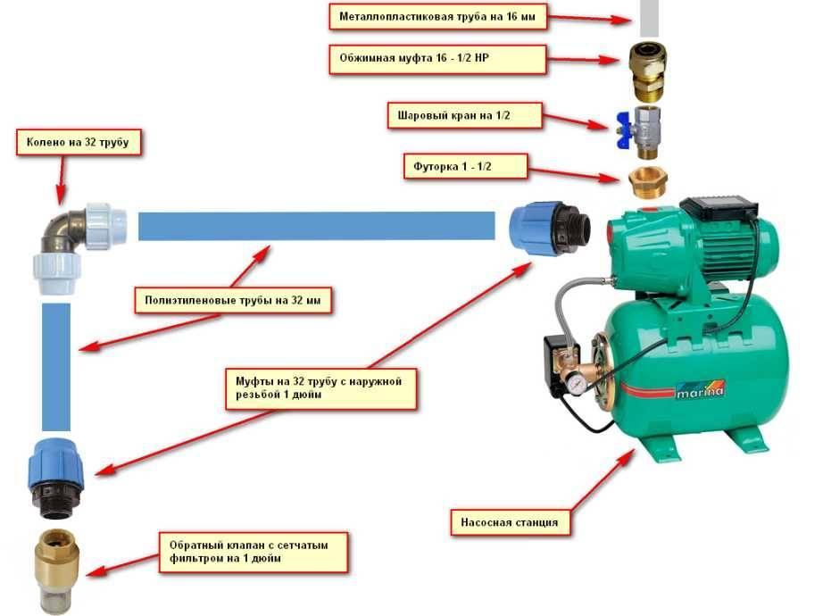 Основные принципы работы насосной станции