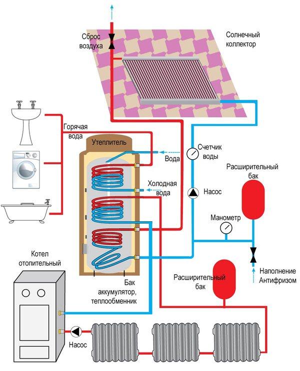 Схема подключения теплоаккумулятора к твердотопливному котлу: функции, конструкция и обвязка котла с теплоаккумулятором.