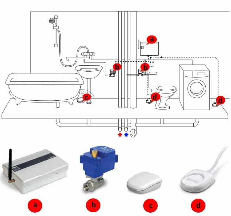 Как выбрать и установить датчик протечки воды своими руками
