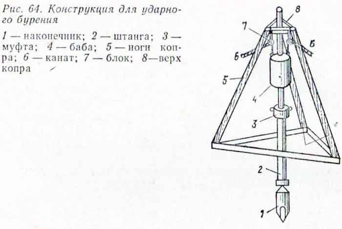 Гидробур своими руками-пошаговое изготовление, чертежи