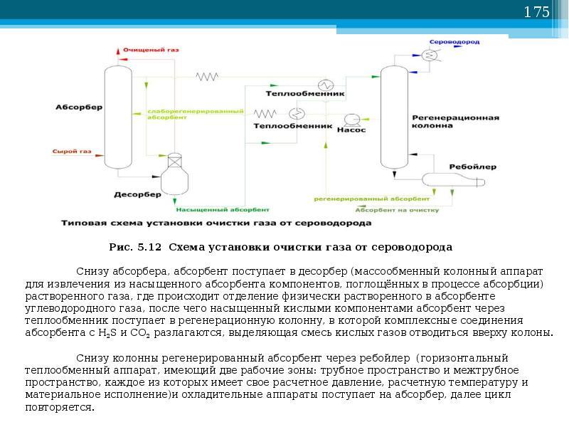 Межмолекулярные взаимодействия в процессе аминовой очистки от сероводорода