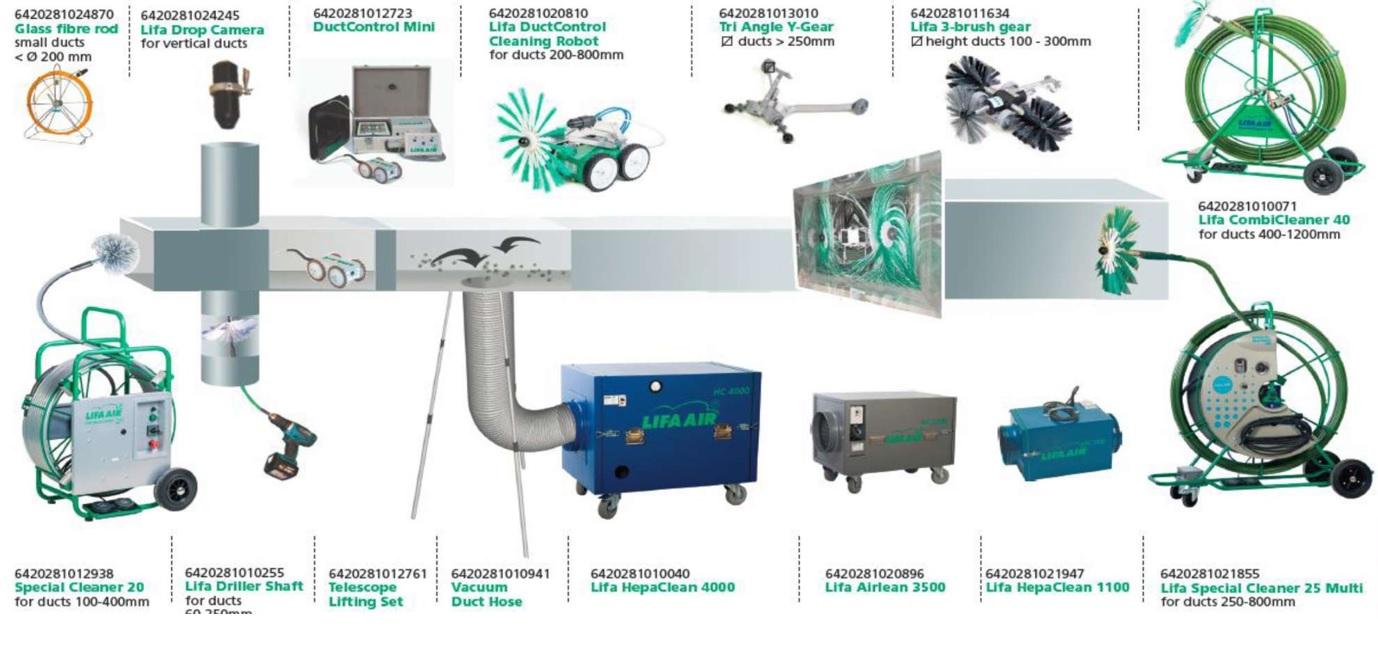 Виды оборудования для чистки воздуховодов вентиляции