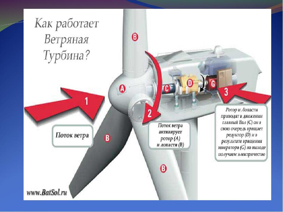 Роторный ветрогенератор: виды, принцип работы, как сделать