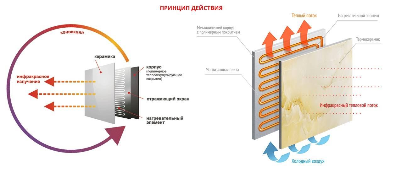 Cовременные системы отопления частного дома, перечень разновидностей, преимущества