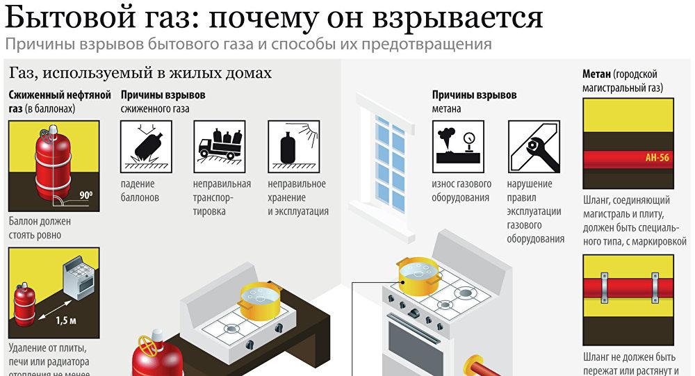 Действия при утечке газа в квартире — что нельзя делать