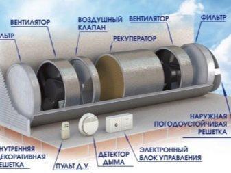Обратный клапан для вентиляции — виды, применение и монтаж
