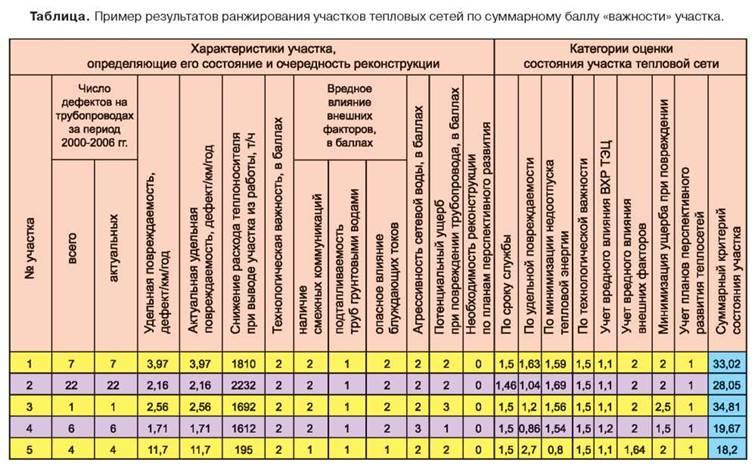Эксплуатация газопроводов и оборудования: расчет остаточного срока службы + нормативные требования