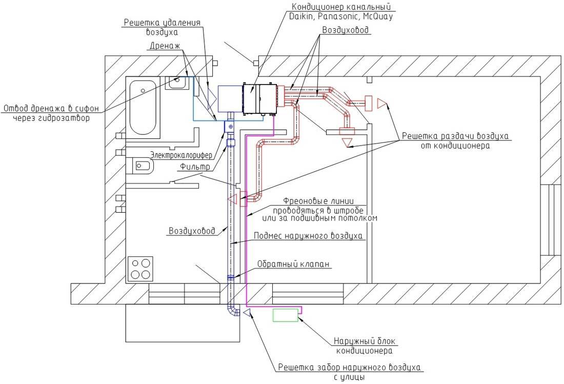 Как проложить трассу кондиционера: правила прокладки и монтажа коммуникаций