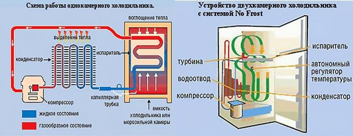 Принцип работы и устройство холодильника с компрессором