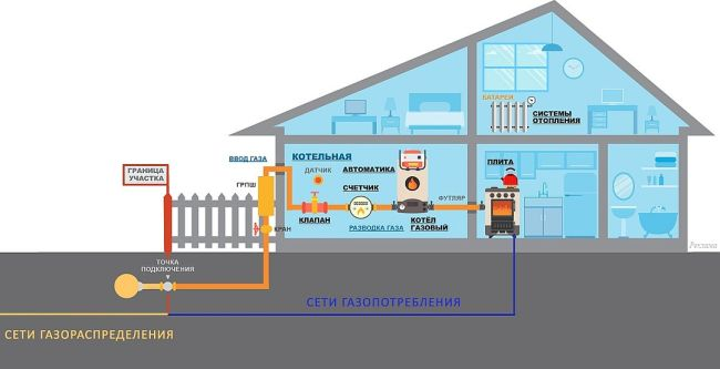 Как сэкономить газ в частном доме и квартире