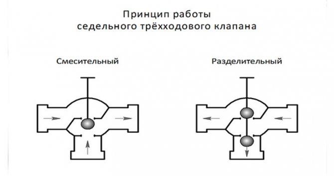 Трехходовой и термостатический смесительный клапан для котла. как подобрать трехходовой клапан для теплых полов и дровяного котла