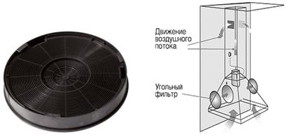 Разновидности фильтров для вытяжки и их применение