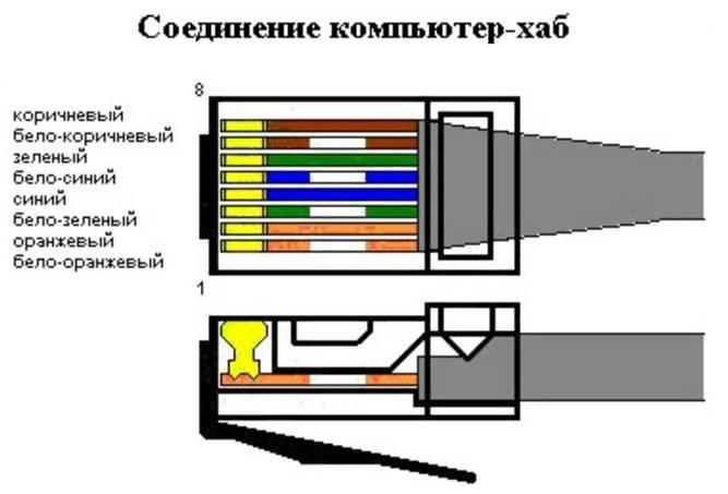 Как обжать кабель rj 45: схемы обжима и способы подключения