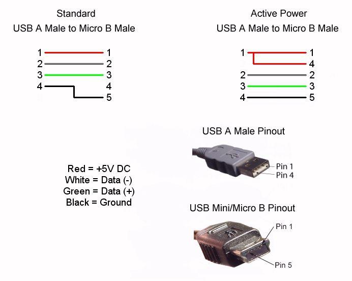 Разъем мини usb: размер, характеристика, распиновка и разновидности