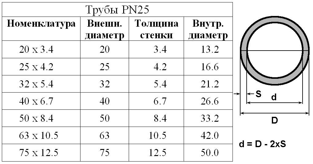 Как провести расчет различных параметров труб: базовые формулы и примеры вычислений