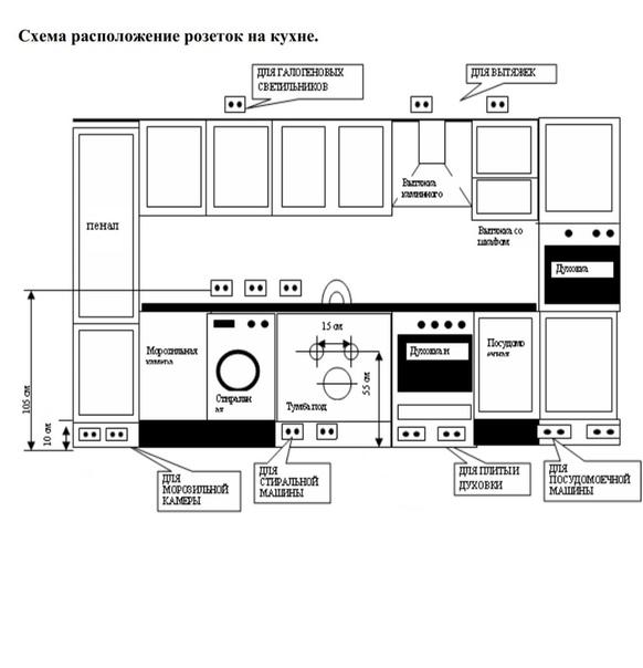 Розетки на кухне — схемы расположения и варианты установки
