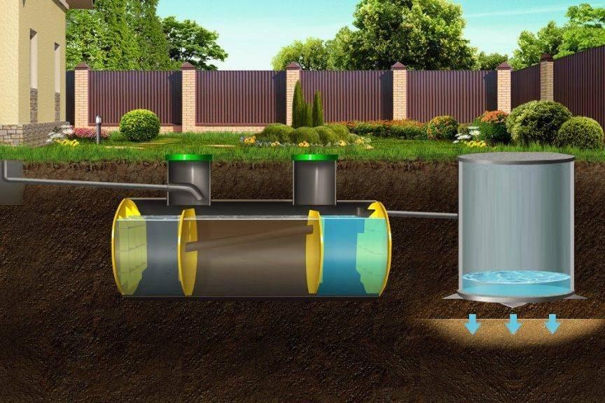 Рейтинг септиков для высокого уровня грунтовых вод