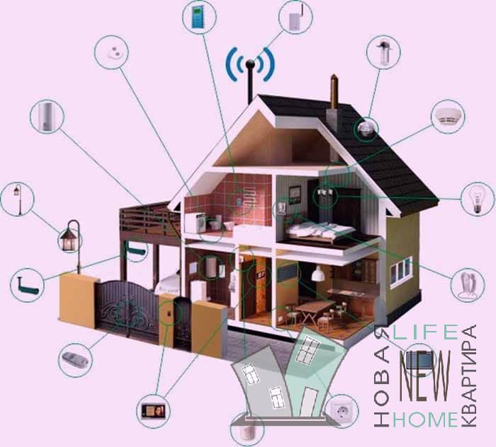 Умный дом своими руками - схема, пульты управления, на базе пк, пошаговая инструкция, особенности установки в квартире, на даче и в других п