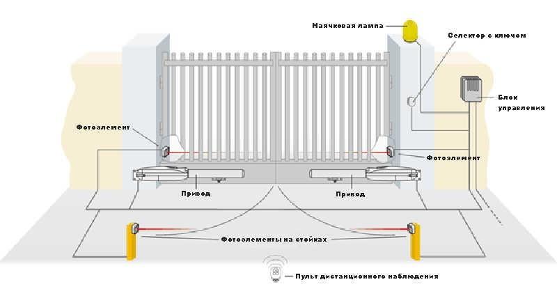 Автоматика для распашных ворот: механизм электропривода came, комплект для автоматического открывания и закрывания в арке, отзывы о приводе