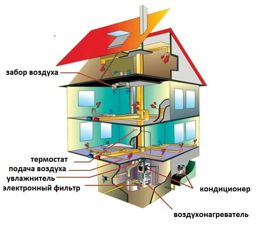 Виды систем отопления для частного дома: сравнительный обзор + плюсы и минусы каждого вида