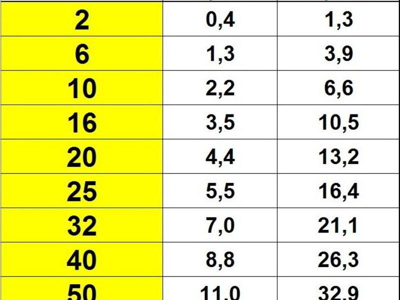 Как перевести амперы в киловатты и наоборот для сетей в 220 и 380 вольт: правила